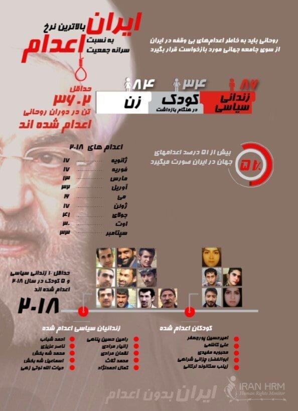 اینفوگرافی اعدام در ایران